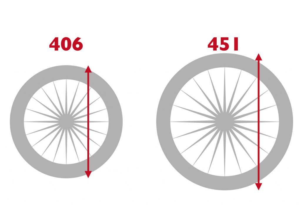まさか20インチタイヤにも2種類あるとは!!406とか451とか自転車規格は意味不明ですね!