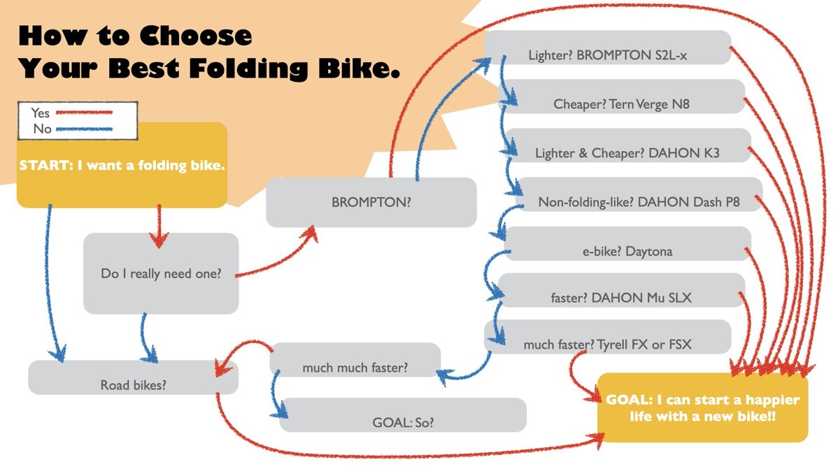 How to choose your best folding bike 001